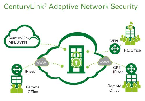 adaptive_network_security_diagram