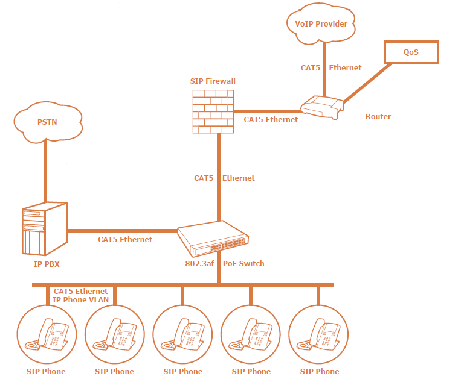 basic_voip_premise_system