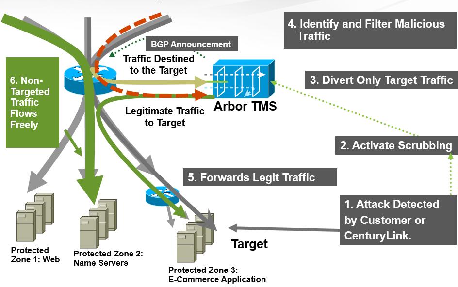 DDos_mitigation